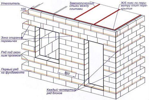 Схема бани из газобетона
