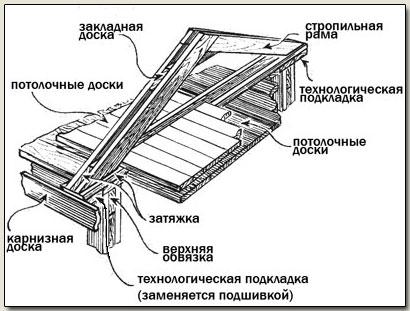 деревянные конструкции крыша