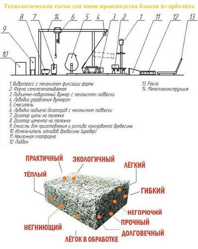 Арболит или газобетон: что лучше для строительства, сравнение цен и характеристик