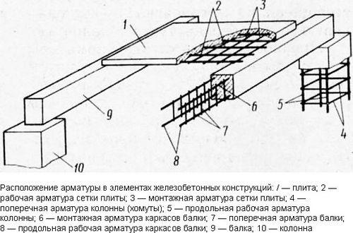 Арматура 8мм (монтажная и рабочая): характеристики, вес 1 метра, цена за тонну и метр