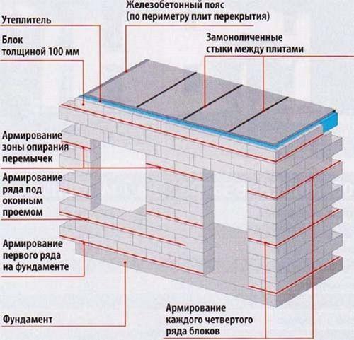 Армопояс на газобетоне: виды, советы, как делается армирование стен из газобетона