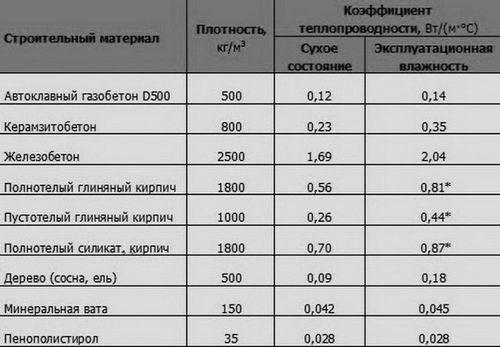 Автоклавный газобетон: отзывы владельцев домов, характеристики, плюсы и минусы, цены