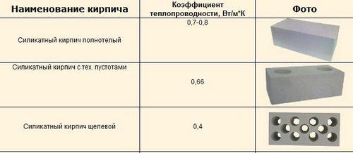 Белый кирпич: технические характеристики, размеры, критерии выбора и цены