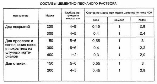 Цементно-песчаная смесь: расход на м2, состав и пропорции