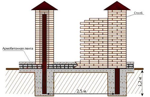 Фундамент под забор с кирпичными столбами: виды, инструкция по установке своими руками, фото и схемы