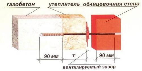 Гибкие связи для газобетона и облицовочного кирпича: виды, стоимость