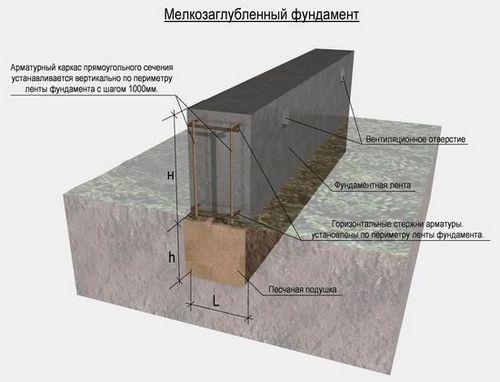 Глубина заложения ленточного фундамента: как правильно рассчитать, области применения, таблица