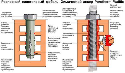 Химический анкер для бетона: применение, монтаж Fischer и Хилти, цены