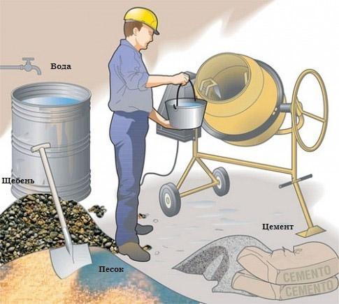 Как приготовить бетон в бетономешалке своими руками: технология по шагам, пропорции и соотношение раствора