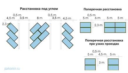Какой размер парковочного места?