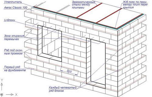 Кладка керамзитобетонных блоков своими руками: пошаговая инструкция, цена за работу