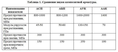 Композитная арматура для фундамента: отзывы инженеров, характеристики и цены