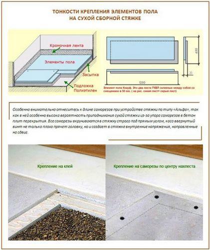 Основные компоненты сухой стяжки для выравнивания пола в квартире
