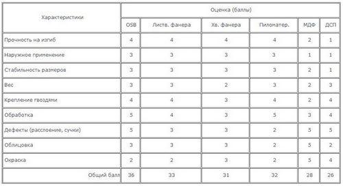 ОСП (ориентированно-стружечные плиты): размеры листа, цены
