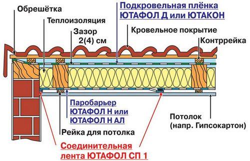 Материал кровельный эластоизол