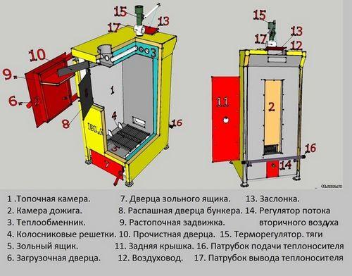 Пиролизный котел своими руками изготовление - инструкция!
