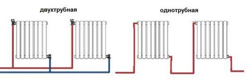 Подключение радиаторов отопления: способы и схемы