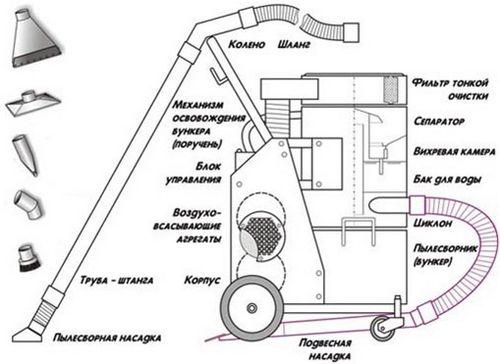Промышленный пылесос для бетонной пыли: характеристики, обзор моделей и цены