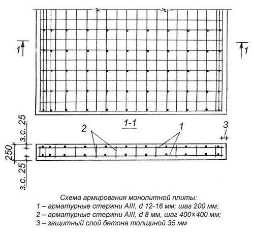 Расчет плитного фундамента для дома: определение нагрузок и габаритов, примеры и цена
