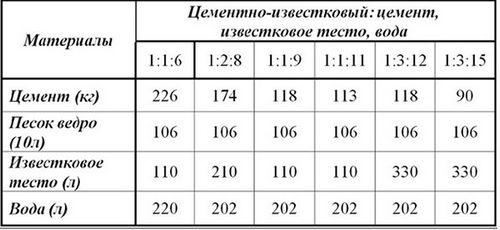 Раствор для кладки печи из кирпича: состав, пропорции, цена готовых смесей