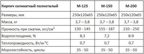 Размер силикатного кирпича одинарного, полуторного: стандарт ГОСТ, марки прочности, цены