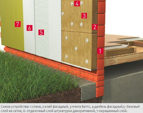 Rockwool Фасад Баттс: отзывы, технические характеристики и преимущества, цена за упаковку