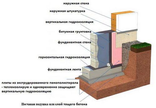 Рулонная гидроизоляция фундамента: обзор материалов, схема укладки, стоимость