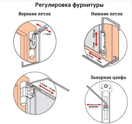 Самостоятельный ремонт и регулировка пластикового окна