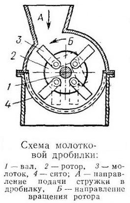 Щепорез для изготовления арболита: схемы и чертежи станка, устройство конструкции