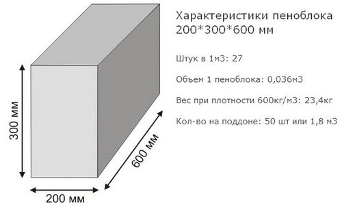 Сколько пеноблоков в кубе: стоимость пенобетона с доставкой, от чего зависит цена