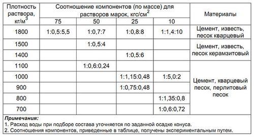 Сколько весит куб бетона разной плотности, таблица веса м3, цены