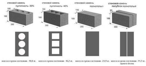 Состав пеноблока и его изготовка в домашних условиях, технические характеристики