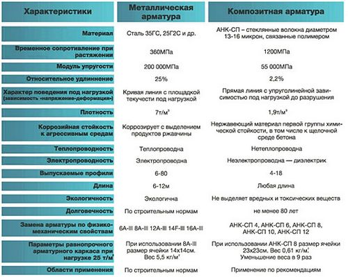 Стеклопластиковая арматура: характеристики и отзывы, недостатки, цены