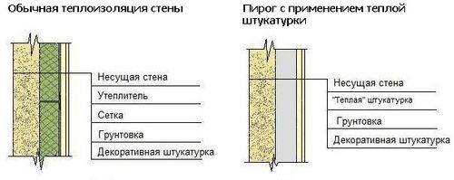Теплая штукатурка для фасада и внутренних работ: технология нанесения, цены