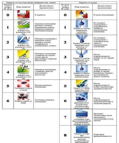 Точечные светильники: для подвесных (гипсокартонных), натяжных потолков, выбор