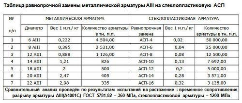 Углепластиковая арматура: отзывы, характеристики, особенности и область применения, цены