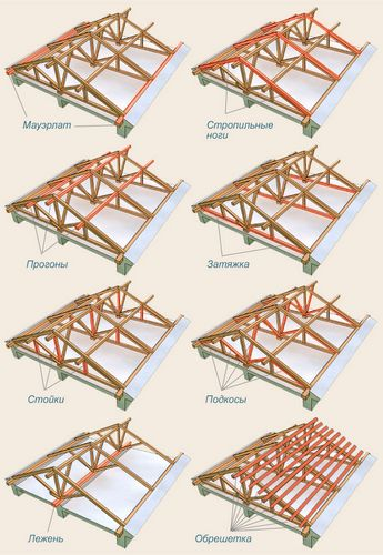 Вальмовая крыша своими руками - инструкции по монтажу!