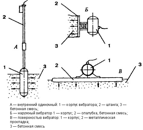 Вибратор для бетона своими руками (площадочный и глубинный): схема, инструкция по шагам, чертежи