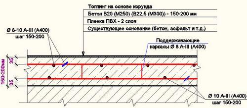 Заливка пола в гараже бетоном своими руками: пошаговая инструкция, фото и схемы