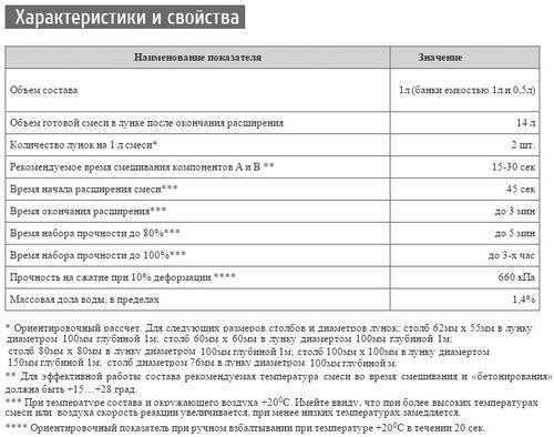 Заменитель бетона Hilst: отзывы, характеристики, сфера применения и цена