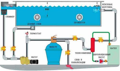 Фильтрация бассейнов – залог чистоты воды