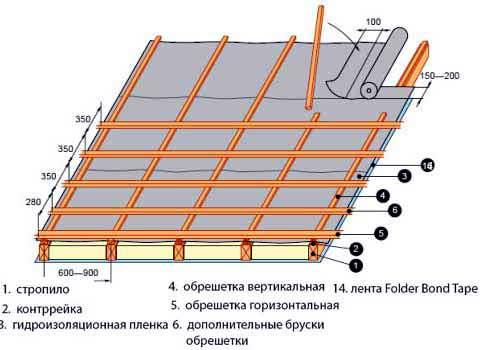 Строительство односкатной крыши, общие советы