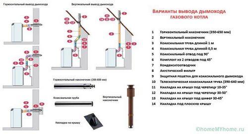 Дымоходы для газового котла в частном доме - советы и рекомендации!