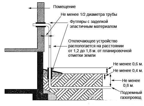 Газовая труба на кухне: важные моменты и особенности (фото и видео)
