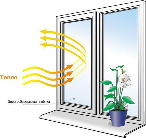 Энергосберегающая плёнка на окна