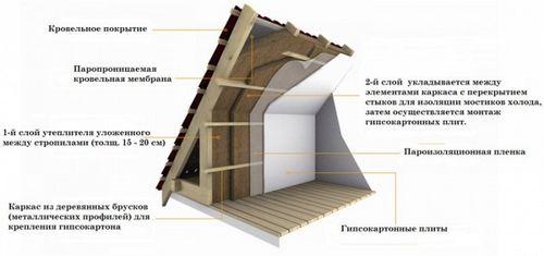 Как правильно утеплить крышу дома изнутри