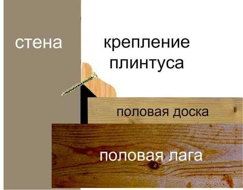 Как сделать плинтус на полу: установка своими руками