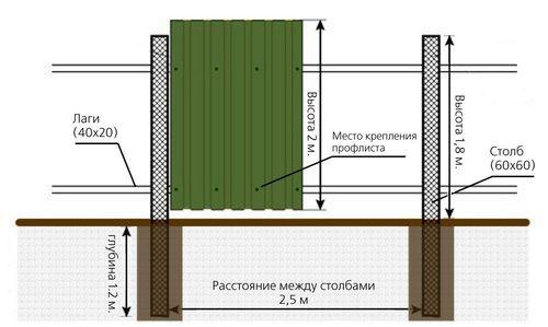 Как сделать забор из профнастила, установка и размеры. Видео, фото, стоимость