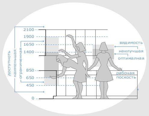 Как выбрать мебель для кухни – советы специалистов