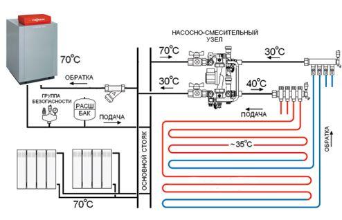Как выбрать тёплый пол: производитель, вид (видео)